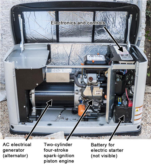 Anatomy of a standby generator